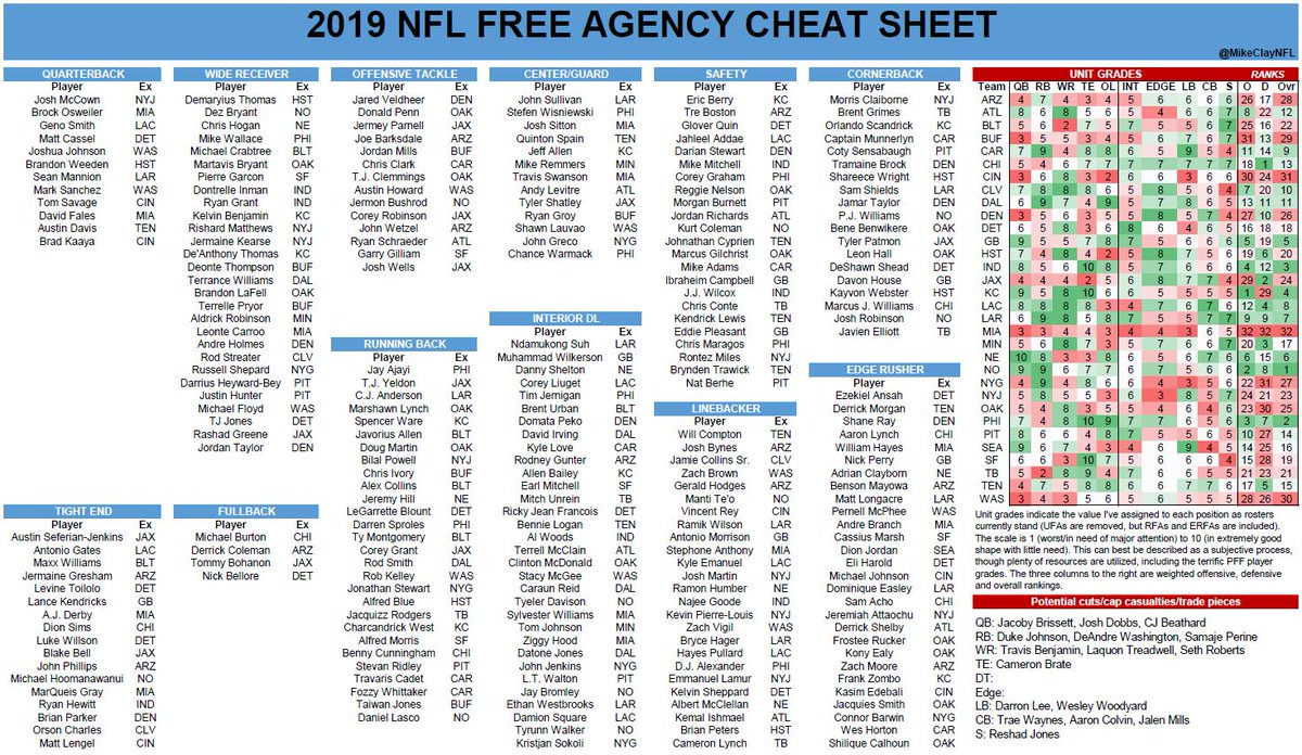 photo regarding Nfl Cheat Sheet Printable identify Mike Clay upon Twitter: \