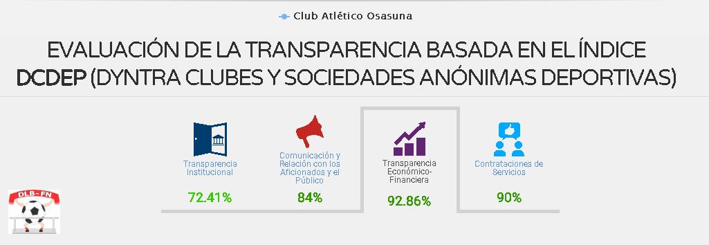 DESDE LA BANDA - FÚTBOL NAVARRO | CLUB ATLÉTICO OSASUNA CLUB MÁS TRANSPARENTE DE PRIMERA Y SEGUNDA DIVISIÓN