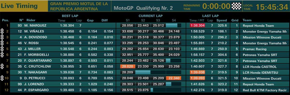 MotoGP qualifiche GP Argentina 2019