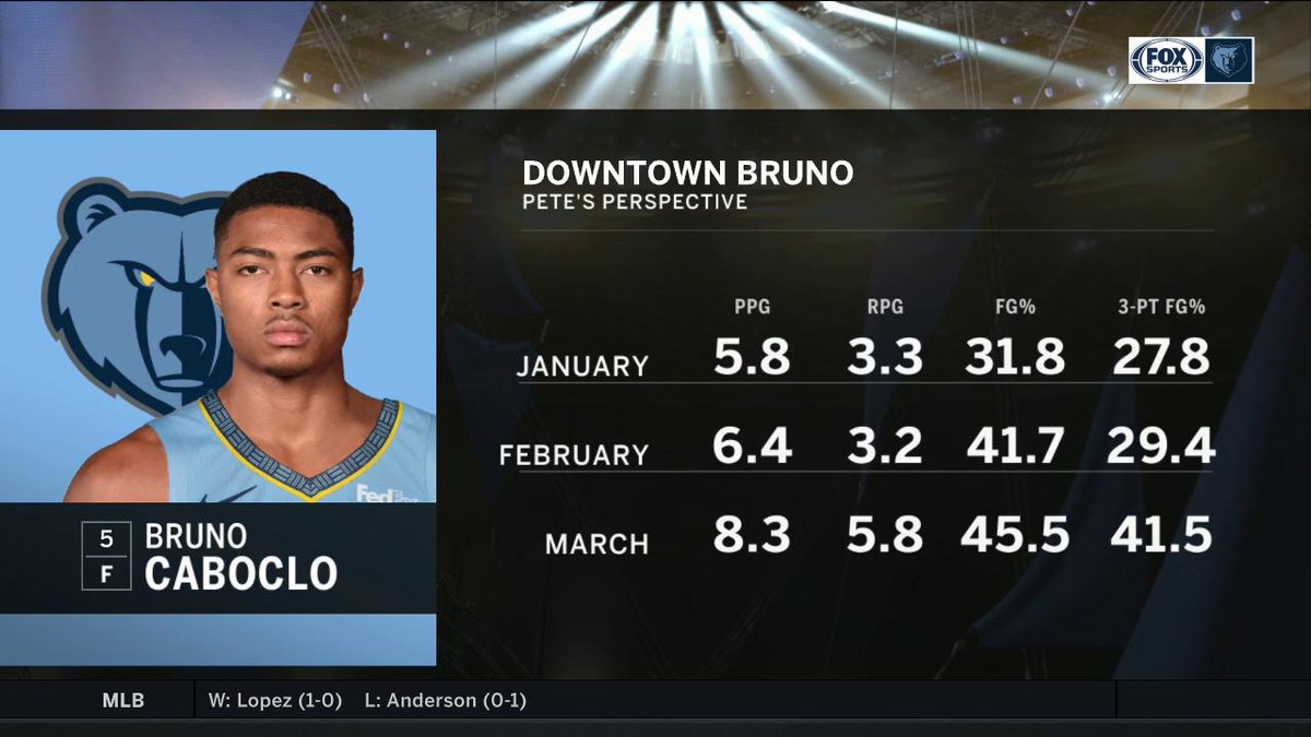 .@Bruno_Caboclo is far from an overnight success story in the NBA, @PetePranica breaks down Bruno's recent success with the Grizzlies.  @memgrizz | #GrindCity