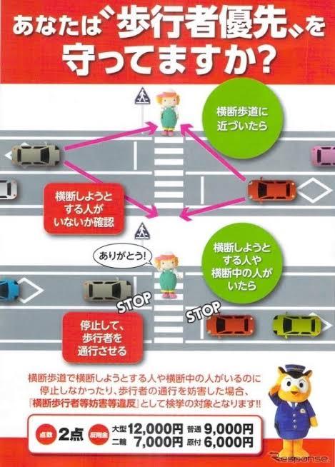 【拡散希望】 警視庁から来年度以降、つまり明日から『歩行者妨害』の取締を強化するとの通達がありました。 信号のない横断歩道では特に注意してください! 行政処分と反則金は普通車で2点と9千円、これ実は赤信号無視と全く同じで結構罪が重いです。 取締に気をつけて、よきドライブライフを!