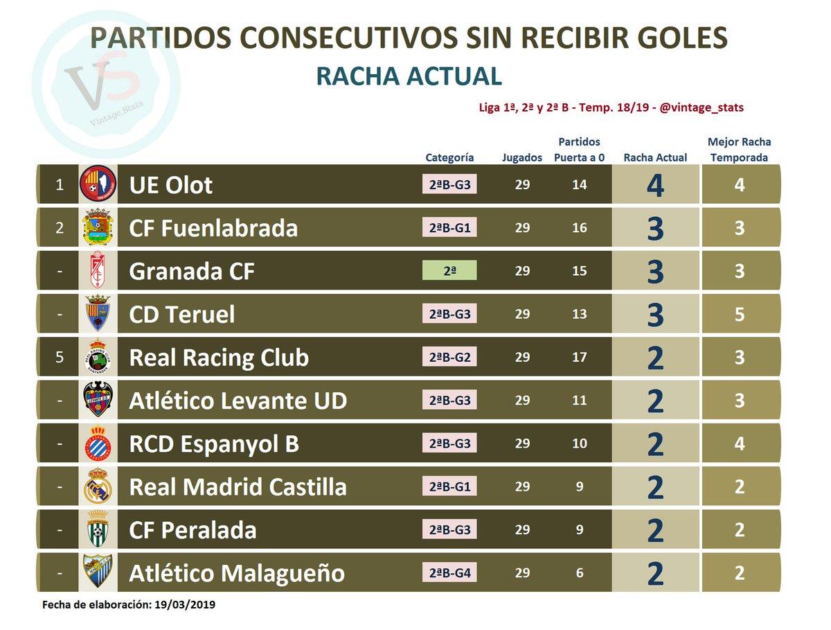 ⚽️⛔️🥅 #Dato Liga 1ª, 2ª y 2ªB  🔸 MEJOR RACHA ACTUAL DE PARTIDOS CONSECUTIVOS SIN RECIBIR GOLES:  [4] @UEO1921  [3] @CFuenlabradaSAD [3] @GranadaCdeF [3] @TeruelCd  [2] @realracingclub [2] @LUDatletico [2] @RCDEspanyol B [2] @lafabricacrm [2] @CFPeralada [2] @MalagaCF B