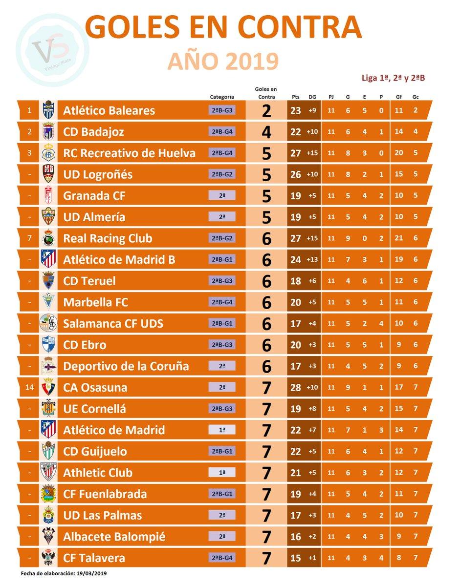 ⚽️Liga 1ª, 2ª y 2ªB  MENOS GOLES EN CONTRA AÑO 2019:  [2] @atleticbalears  [4] @CDBadajoz  [5] @recreoficial [5] @UDLogrones [5] @GranadaCdeF [5] @U_D_Almeria  [6] @realracingclub [6] @AtletiAcademia [6] @TeruelCd [6] @marbella_fc [6] @SalamancaCFUDS [6] @CD_Ebro [6] @RCDeportivo