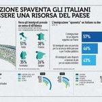 Stando al @pewglobal più di un italiano su due è convinto che gli immigrati siano un peso per il Paese ma nel #RapportoCoop2018 raccontavamo come possano essere una risorsa  #MareJonio #apriamoiporti #PortiAperti