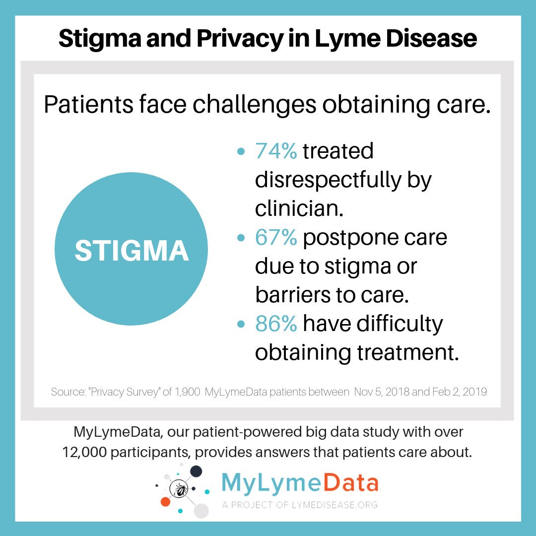 test Twitter Media - New survey results | 67% of Lyme disease patients have postponed or avoided medical treatment due to discrimination, disrespect or difficulty obtaining care. #LymeDisease #MyLymeData https://t.co/Ytok5v5oZl @Lymenews https://t.co/sU9pK1upPW