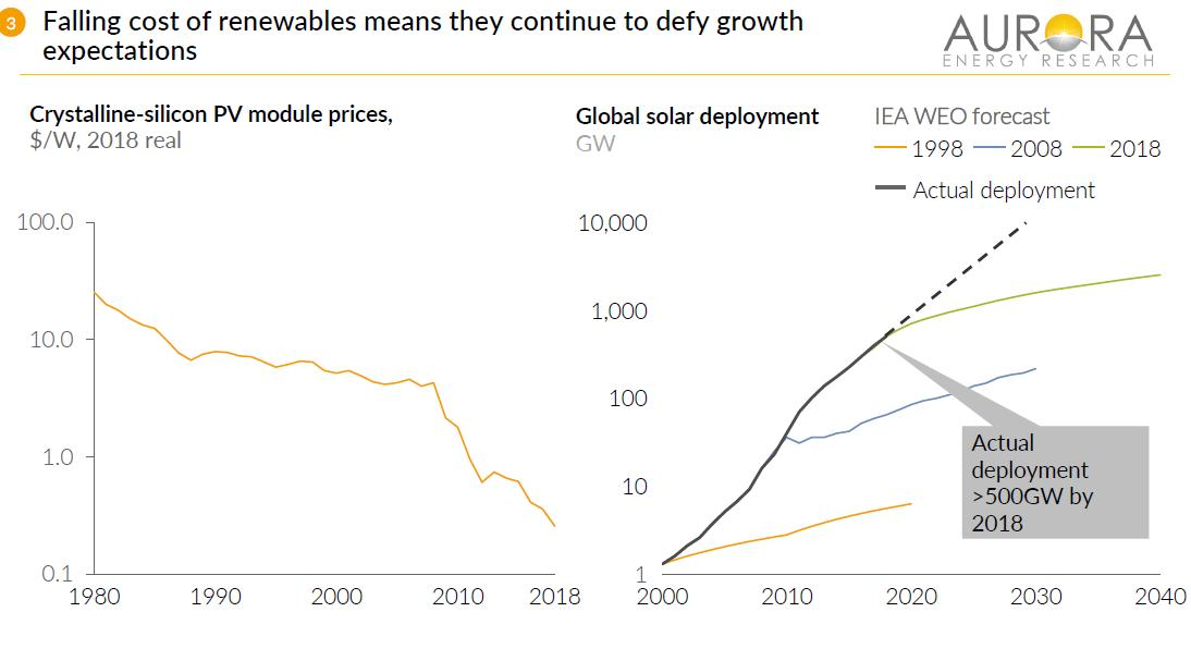 The perils of long-term forecasting: the IEA's 1998 forecast of global solar deployment by 2020 is expected to be ~100x lower than actual deployment #AuroraForum