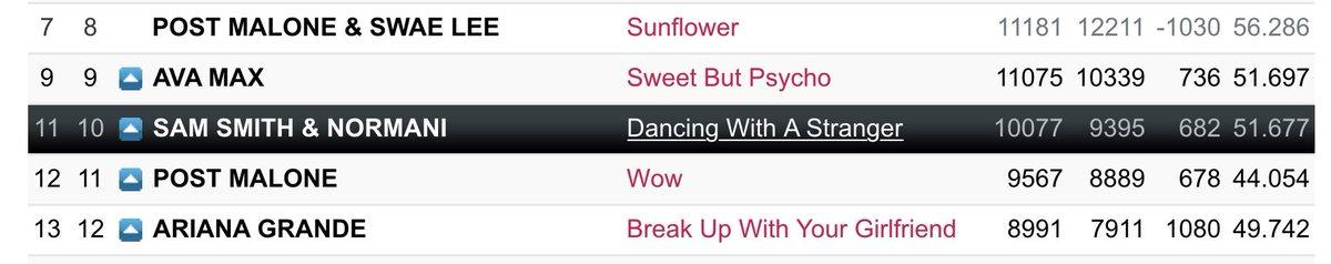 US POP RADIO (day 64)  #10(=) #DancingWithAStranger  — Spins: 10,077 (+124) — Bullet: 682 (+56) — Audience: 51.677 (+0.713) <br>http://pic.twitter.com/6KvfxJYoaF