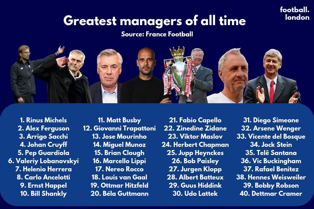 France Football's greatest managers of all time.
