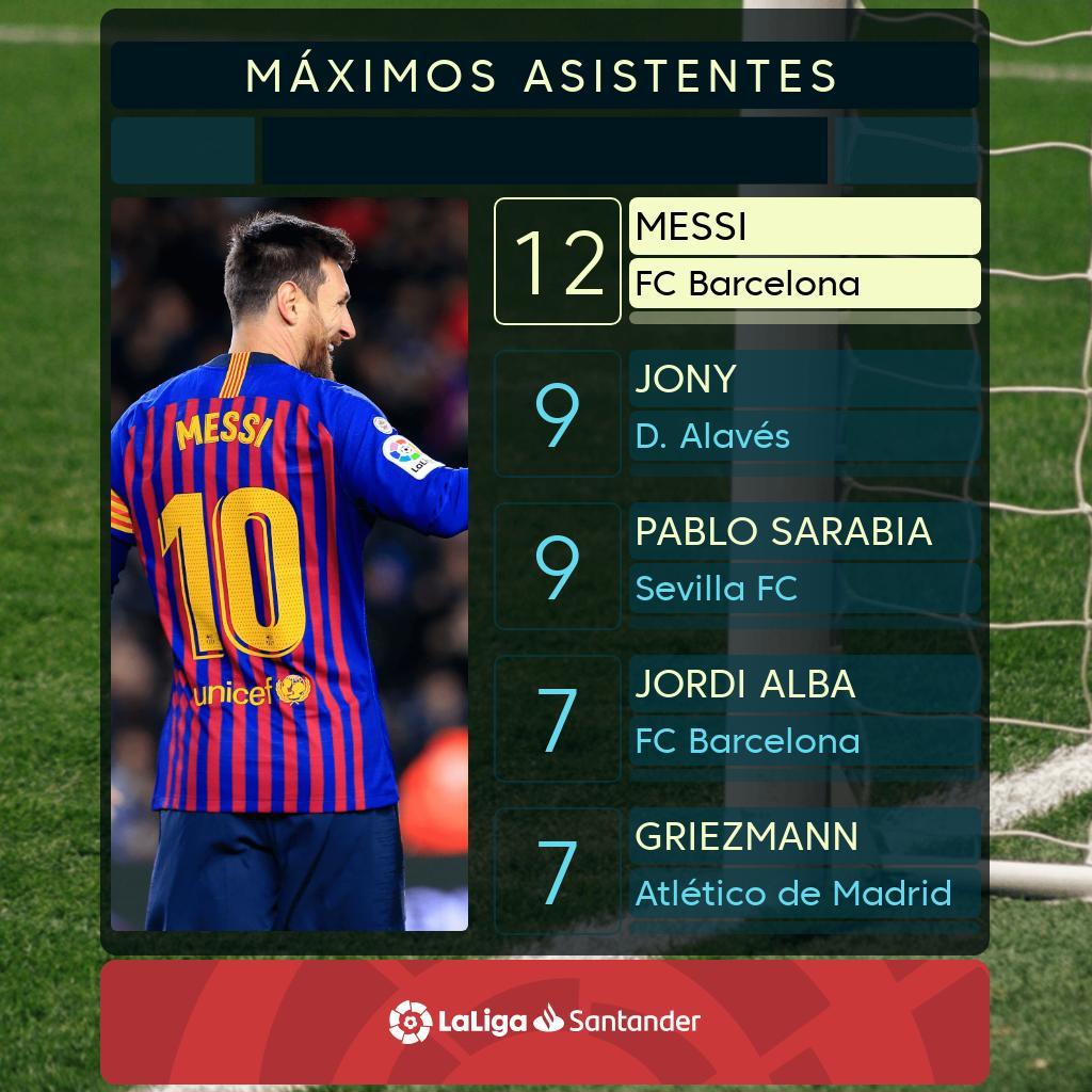 El número de asistencias de Messi (12) también es para APLAUDIR.   👏👏👏👏👏👏 👏👏👏👏👏👏  #LaLigaSantander