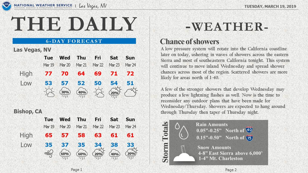 Here's a look at the NWS Las Vegas Daily - Weather Edition.  📰  Unsettled weather will push in to the region tonight and spread showers across the entire region Wed and Thu. Keep the umbrellas handy! #cawx #azwx #nvwx