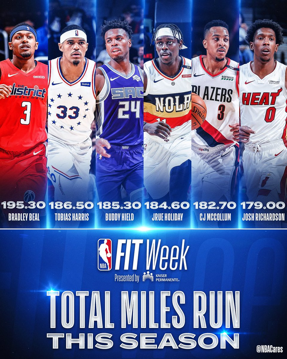 .@RealDealBeal23 leads the @NBA in miles run with 195.3 miles. That's equal to 10,970 basketball courts! Check out the rest of the leaders! #NBAFIT