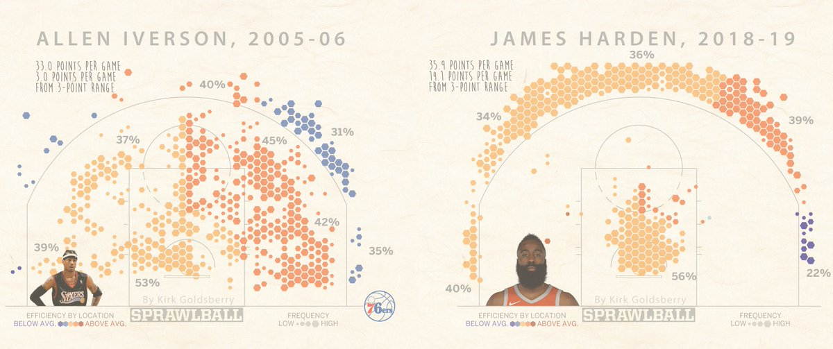 The game has changed. Iverson Vs. Harden amazon.com/SprawlBall-Vis…