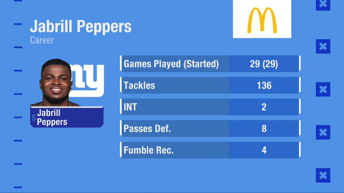 """""""Perhaps the missing piece for the media and the fans is the value of Jabrill Peppers. The way @Giants GM Dave Gettleman spoke about him, he could be a better player on film than we think. If he's what Gettleman says he is, then maybe the Giants did win this trade."""" - @PSchrags"""