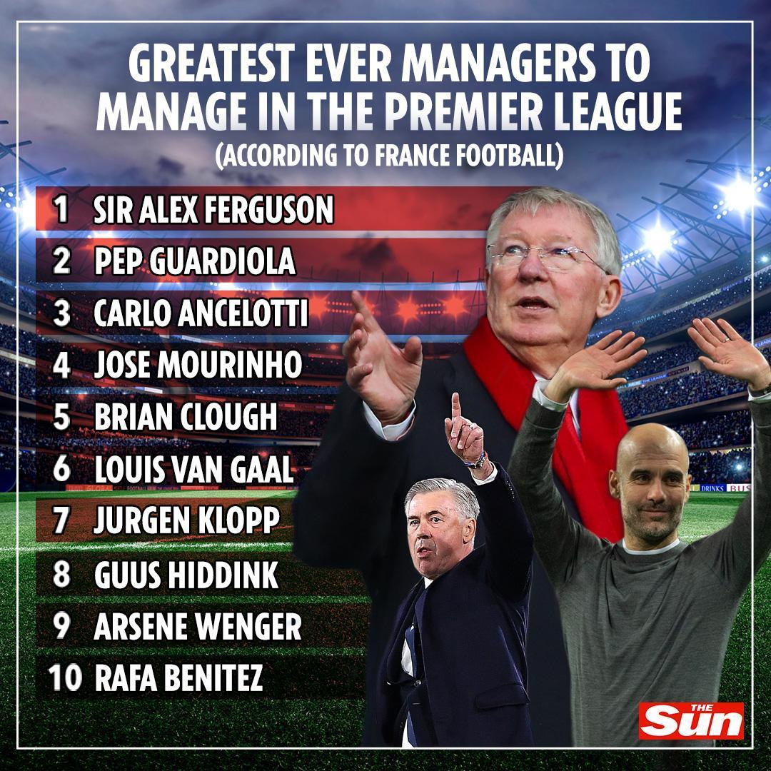 Klopp above Wenger, Ancelotti above Mourinho 👀   Some eyebrow-raising picks here! https://t.co/bwn8tylzWQ