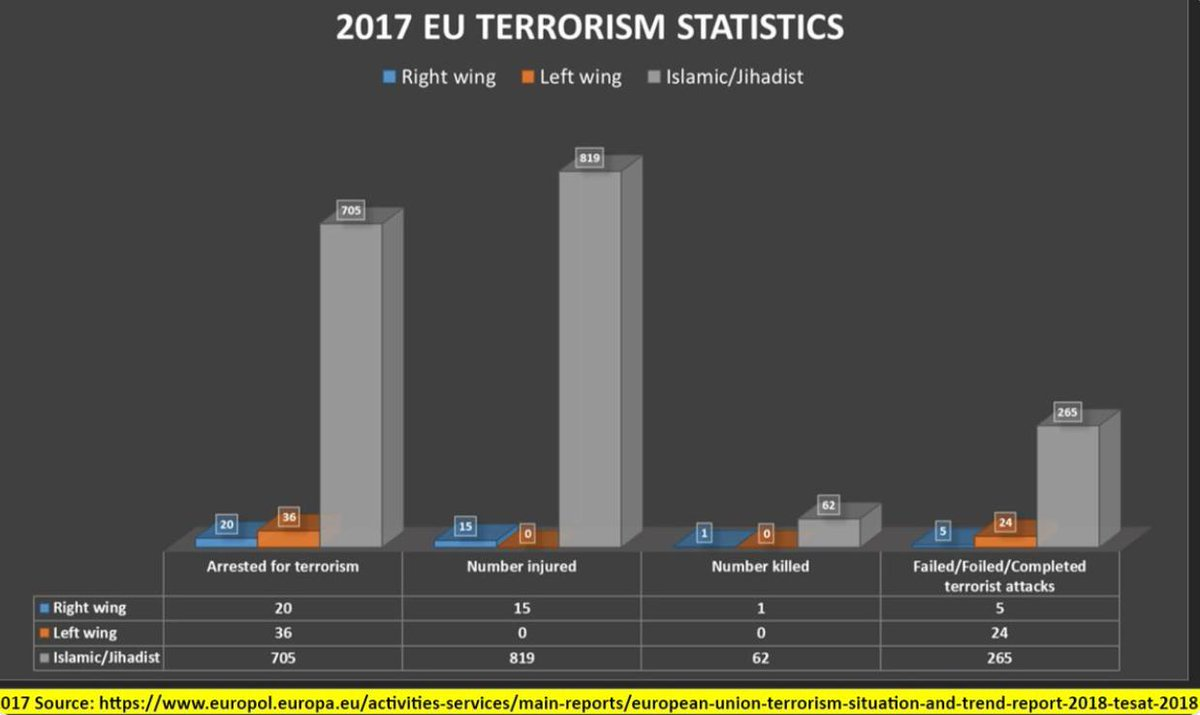 Number of people arrested for terrorism in the EU in 2017.  - Right-wing: 20 - Left-wing: 36 - Islamic/Jihadist: 705  More left-wingers were arrested than right-wingers.  This isn&#39;t the impression you get when reading the news... <br>http://pic.twitter.com/0FNyEQUShw