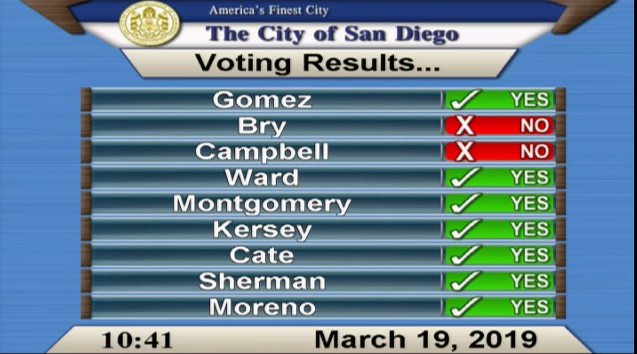 Thank you to the City Council for reaffirming their vote on parking reform. We look forward to next steps including the TMP, inclusionary zoning, affordable housing, and ensuring greater equity and sustainability across San Diego!