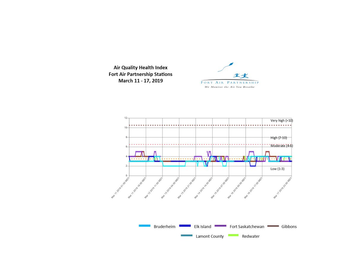 The air quality health index report for the Fort Air Partnership stations for the week of March 11-17 showed the air quality health index had a rating of low and moderate for the week. For more information visit http://www.fortair.org