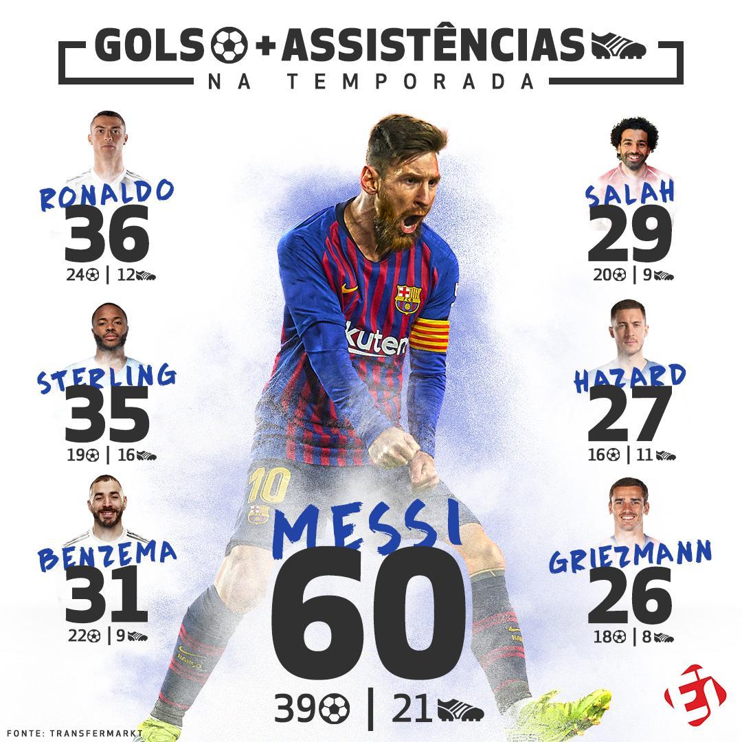 Esporte Interativo's photo on Messi