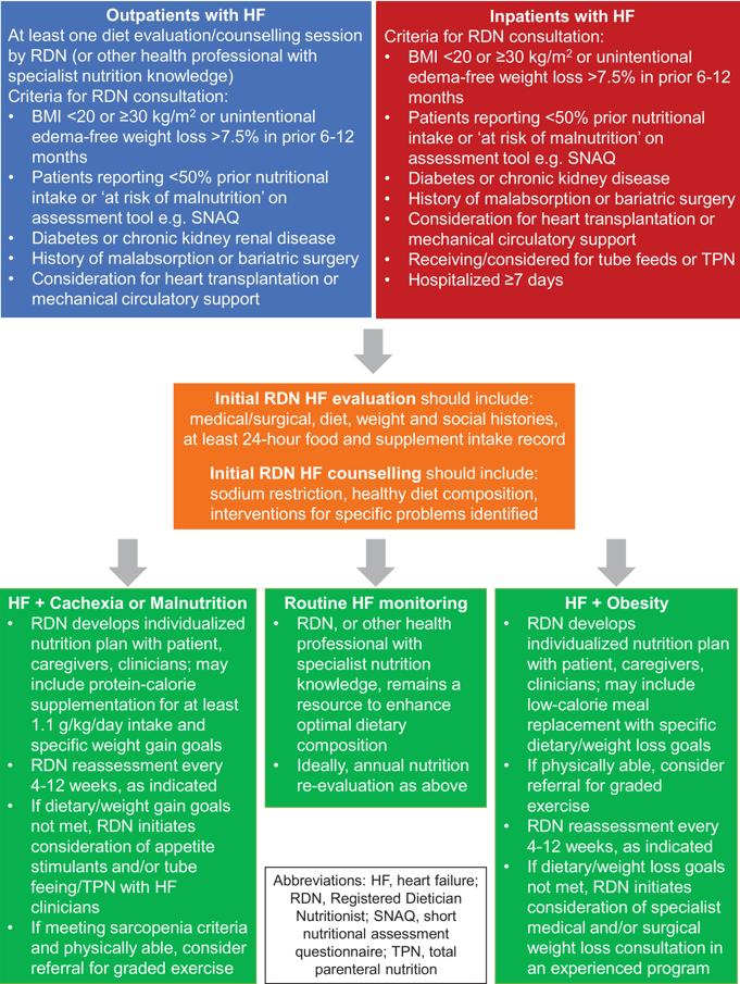Nutrition, Obesity and Cachexia in Patients with Heart Failure: A Consensus Statement from the #HFSA Scientific Statements Committee https://www.onlinejcf.com/article/S1071-9164(18)30917-5/fulltext#.XJE8t1bf2x0.twitter …