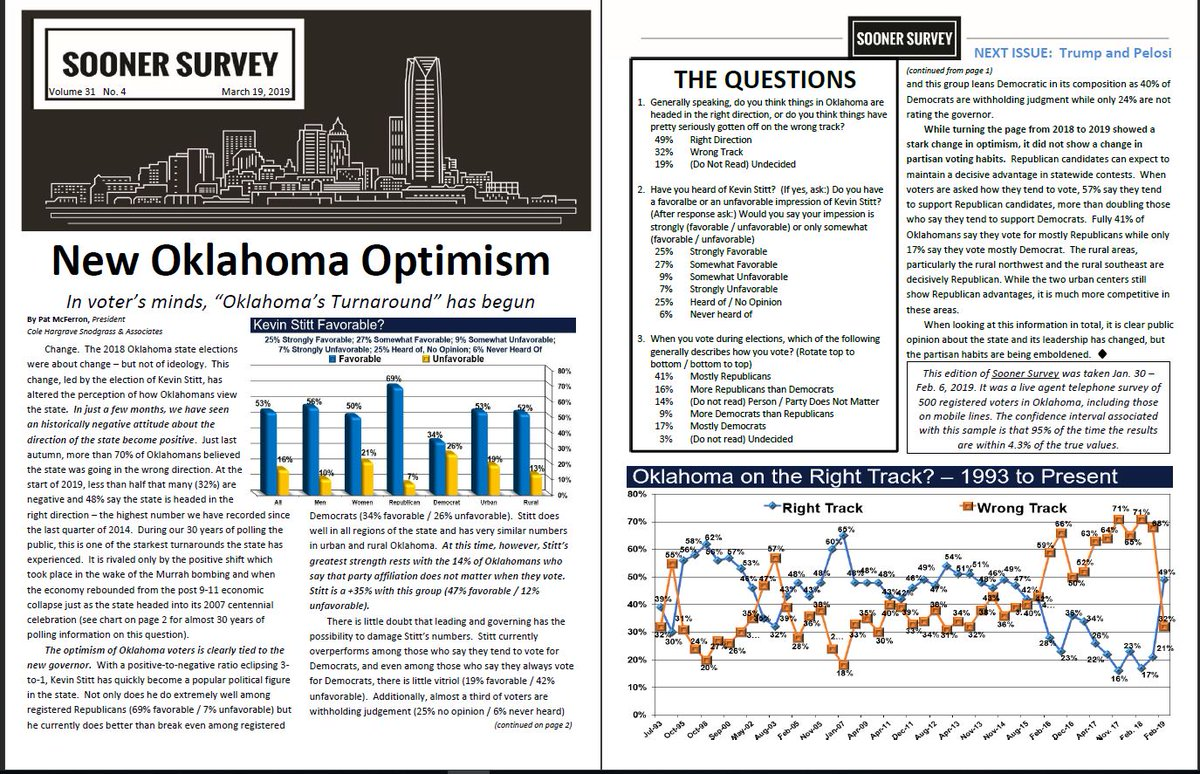 """Voters say """"Oklahoma's Turnaround"""" has started.  Very good numbers (53% fav / 16% unfav) for @GovStitt and a renewed optimism in Oklahoma - RT/WT 49%/32%, up from 17%/71% last quarter. #SoonerSurvey"""