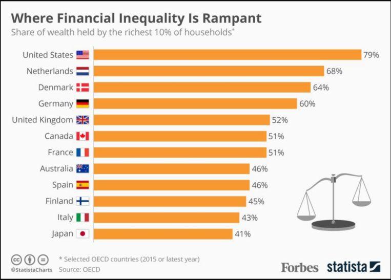 Op de VS na is Nederland het meest ongelijke land qua vermogensverdeling zegt @MarijnissenL. En ze heeft helaas gelijk.  #NuSP #slotdebat