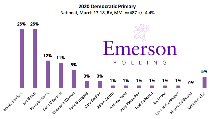 NATIONAL POLL: @JoeBiden and @BernieSanders tied in the Democratic Primary  https://emersonpolling.reportablenews.com/pr/national-poll-sanders-tied-with-biden-o-rourke-gets-post-announcement-bump …