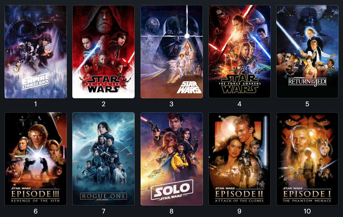 Since everyone else is doing it, I&#39;m going to hop on the bandwagon as well! Here&#39;s my personal ranking of the Star Wars saga. Would love to hear all of your rankings down below!  Also if you insult me for liking The Last Jedi, you&#39;re not invited to my laser tag birthday party. <br>http://pic.twitter.com/H7kC0Iij7A