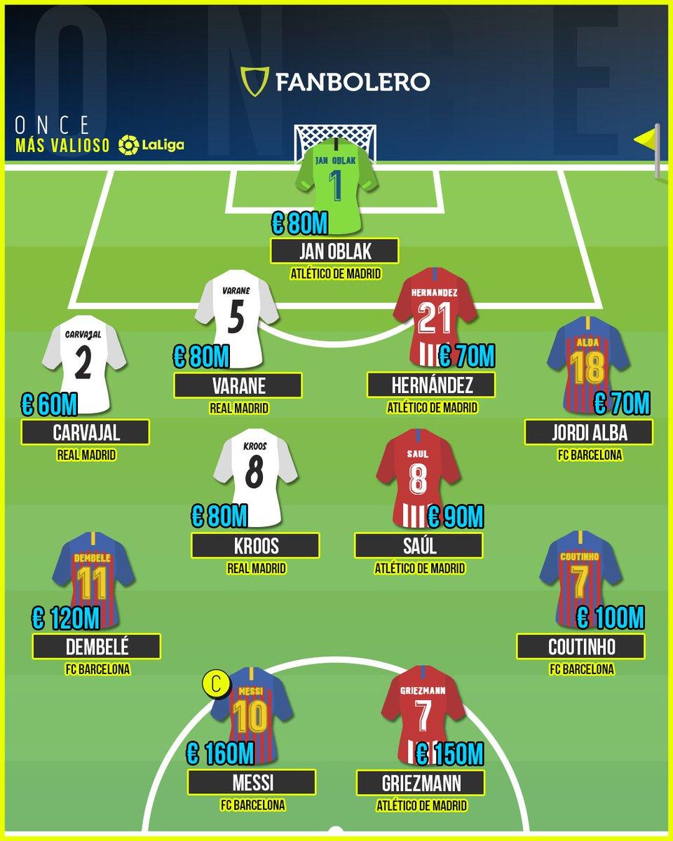 ¡Fanboleros! Les traemos el cuadro más costoso de la liga española ¿Quién está sobrevalorado y quién no? 🤔⚽️💰🇪🇸  #Oblak #Carvajal #Varane #Hernandez #Alba #Kroos #Niguez #Dembele #Coutinho #Messi #Griezmann #DreamTeam #LaLiga