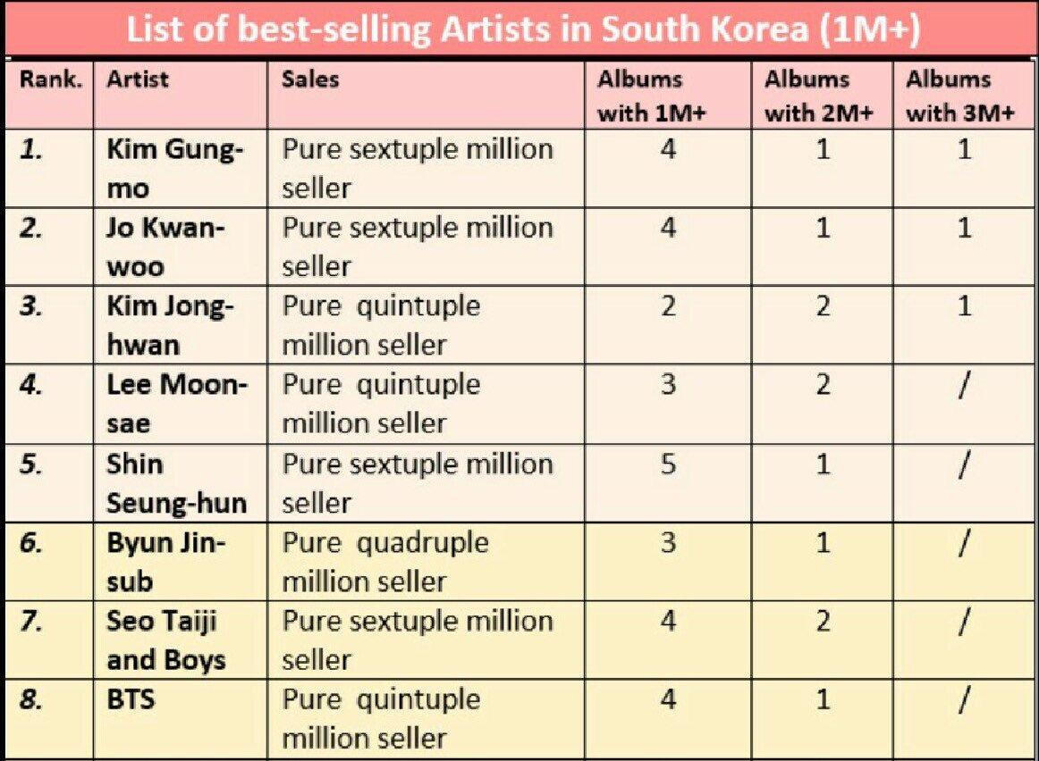 @BTS_twt adalah satu-satunya Artis gen ke-3 yang memiliki Album dengan penjualan 2M dan satu-satunya Artis sejak tahun 2000 karena menjadi Pure Quintuple Jutaan Penjualan!