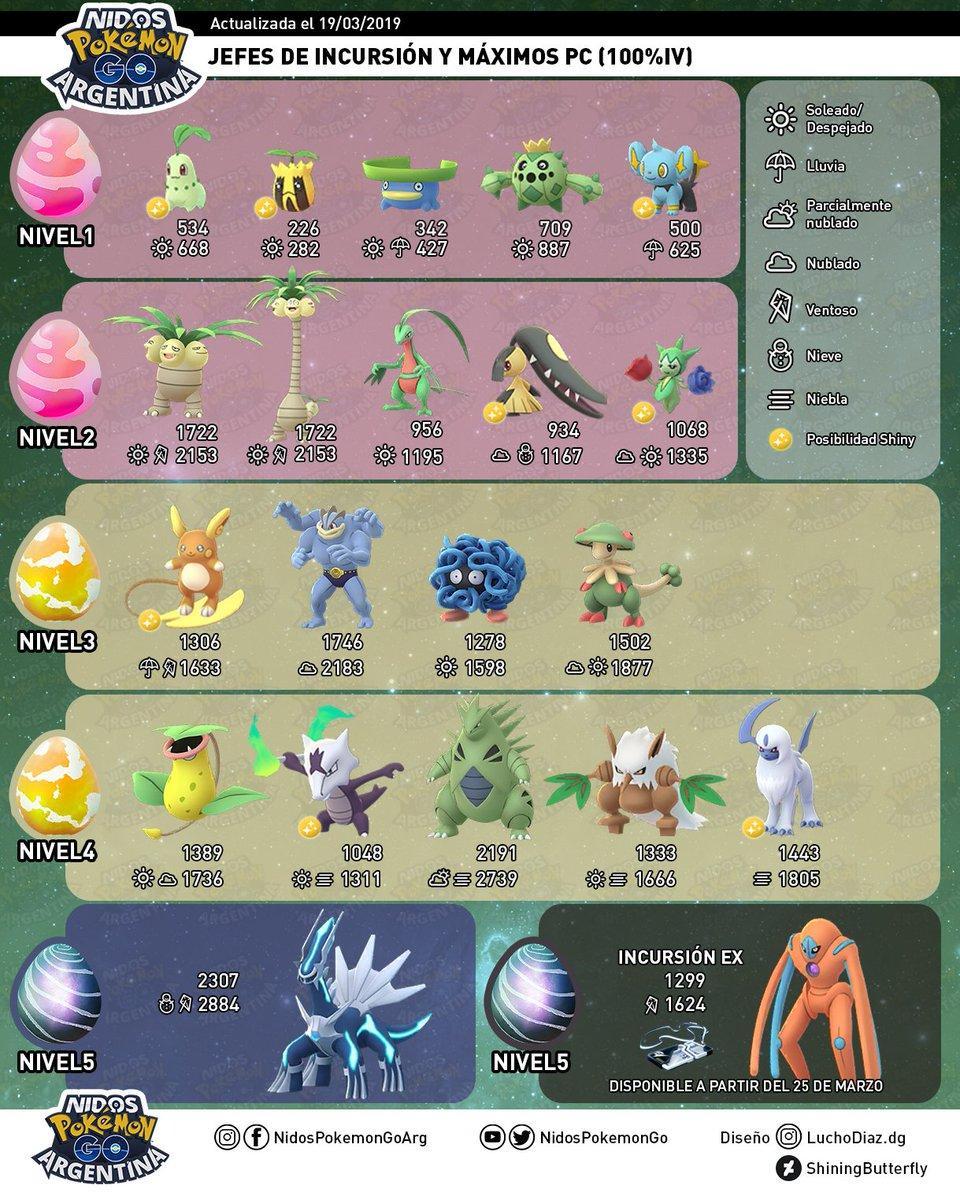 """Todas las incursiones durante el evento de Equinoccio en Pokémon GO por <a href=""""https://twitter.com/nidospokemongo?lang=es"""">Nidos Pokémon GO Argentina</a>"""