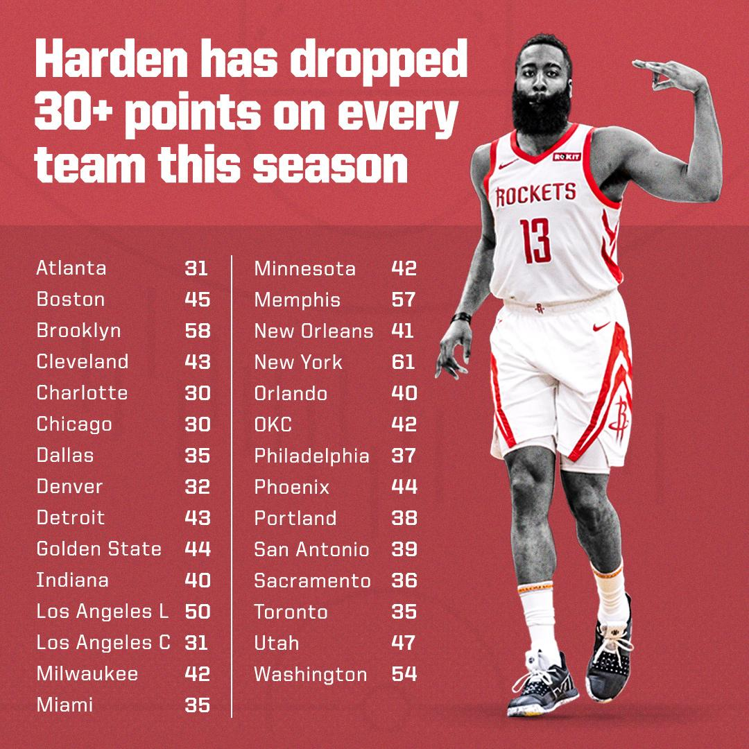 James Harden's been dropping buckets on everybody this season �� https://t.co/jtBuvuj0YC