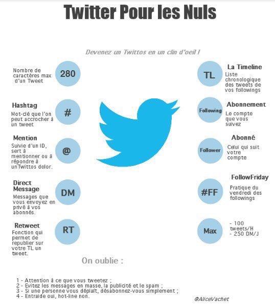 Nouveaux sur #Twitter ? Une super [#Infographie] qui donne la «grammaire» et les principaux «codes» pour se lancer sur ce réseau social !  Merci @AliceVachet 😉#SocialMedia #RéseauxSociaux #Conversation #UsagesDigitaux
