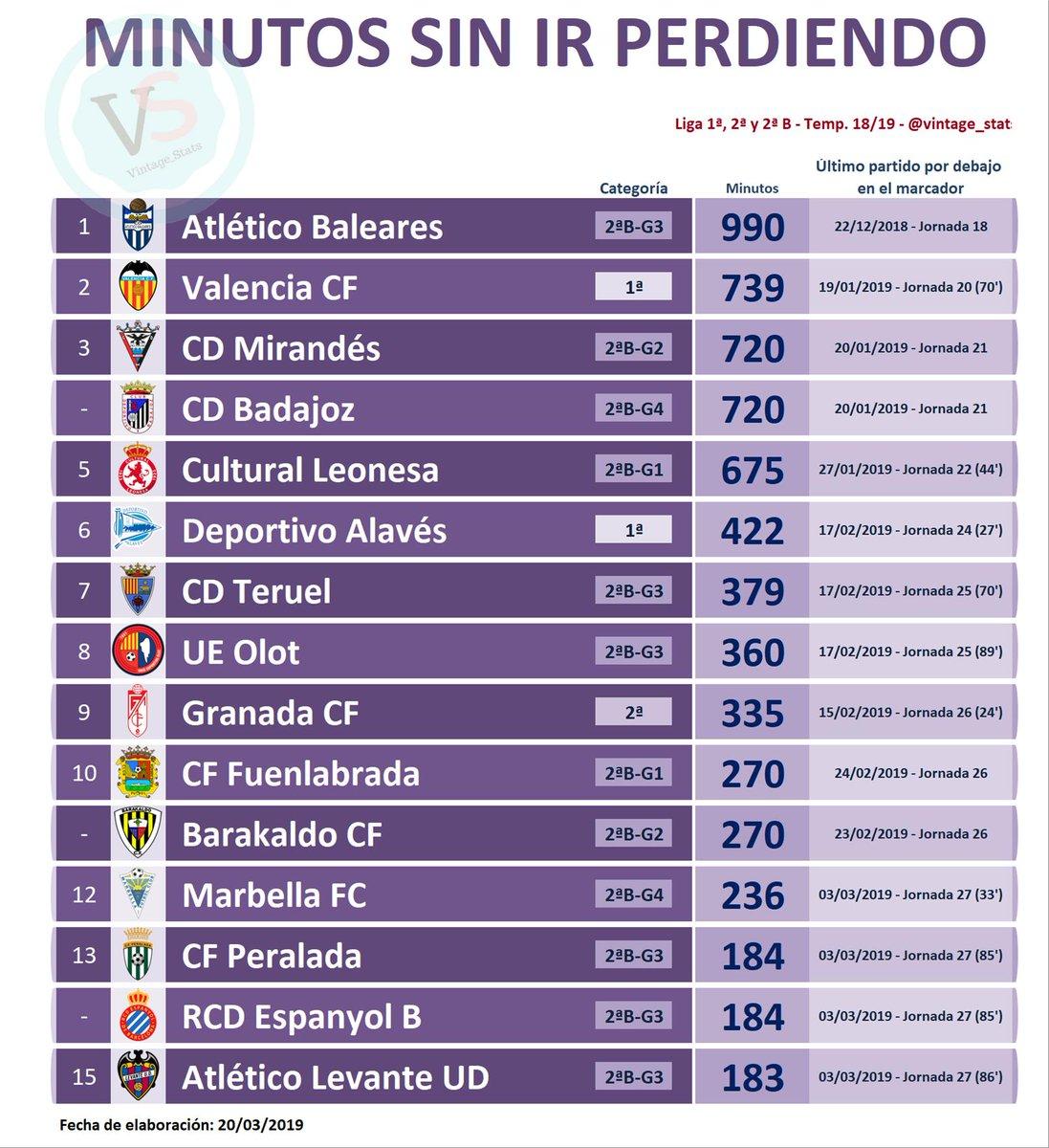 ✅ #Dato Liga 1ª, 2ª y 2ªB  🔸 MÁS MINUTOS SIN IR POR DEBAJO EN EL MARCADOR:  [990] @atleticbalears [739] @valenciacf [720] @CDMirandes [720] @CDBadajoz [675] @CyDLeonesa [422] @Alaves [379] @TeruelCd [360] @UEO1921 [335] @GranadaCdeF [270] @CFuenlabradaSAD