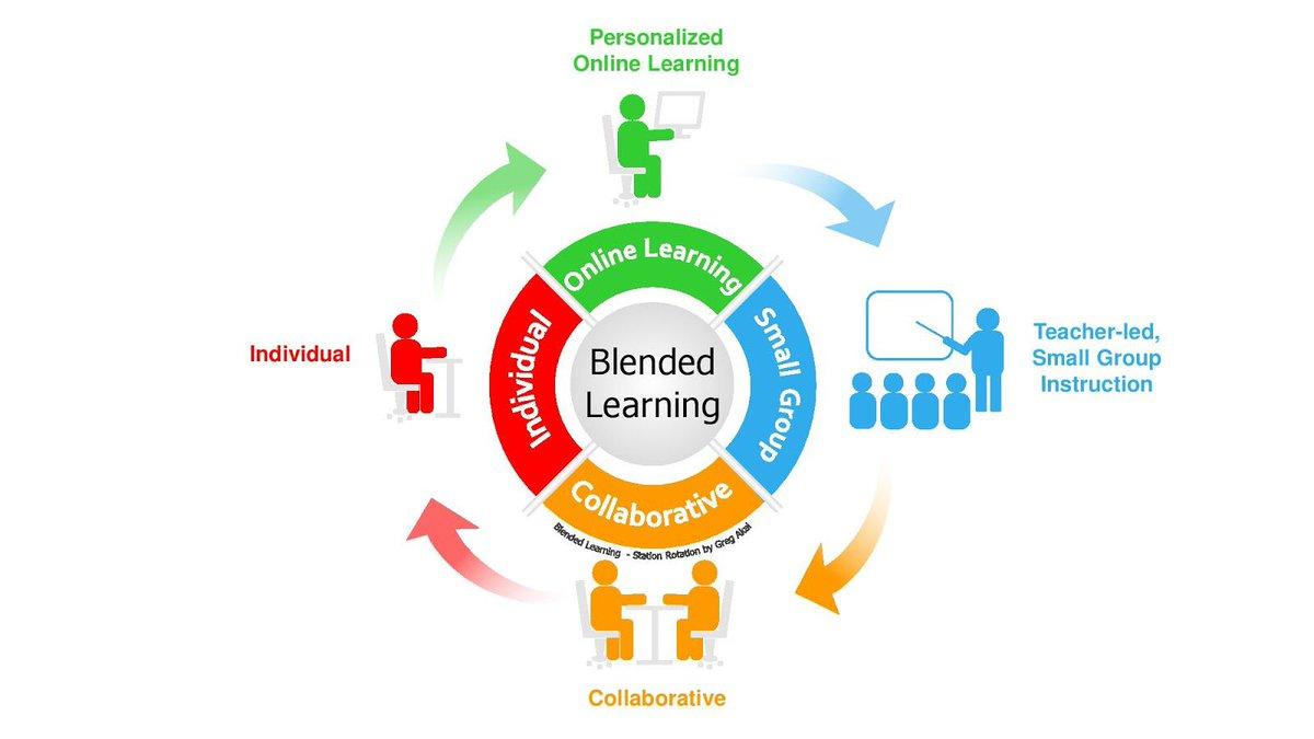The Pedagogy of Blended Learning https://buff.ly/2FeF8jo #aussieED #ukedchat #intled #globaled #globaledchat #edchatMENA