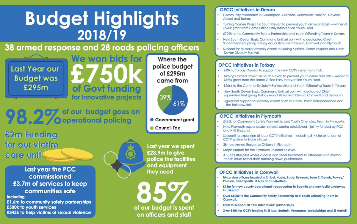 "Devon & Cornwall PCC on Twitter: ""Council tax leaflets explaining the  increased precept may have already dropped through your letterbox. The PCC  wants to inform all residents how their money is being"