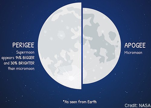 """A """"Supermoon"""" is when a full Moon occurs when the moon is at closest approach in its orbit around earth. It's """"Super,"""" because the Moon will be at its brightest and largest. Clouds in your area tonight? http://weather.gov to see."""