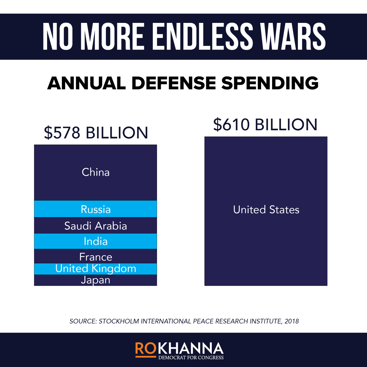 We already spend more on our military than the next seven countries combined.  Now Trump is requesting another massive defense increase while cutting Medicare, Medicaid, and Social Security.  Democrats need to be united: No more money for endless wars.