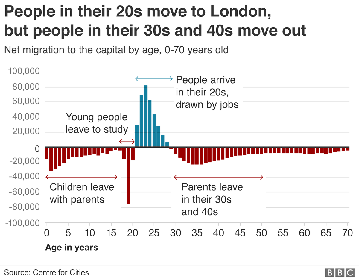 02a5032836 London population  Why so many people leave the UK s capital  https   www.bbc.co.uk news uk-47529562 … via  BBCNews Images  migrant  movements in London and ...