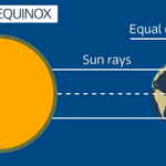 Image for the Tweet beginning: Today is the Spring Equinox!