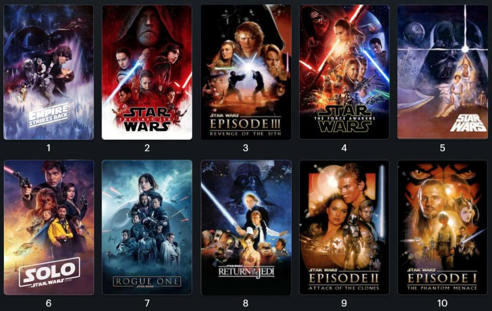 Since many others are doing it, here is my ranking of the current Live Action #StarWars films! <br>http://pic.twitter.com/Q228sHWvHk