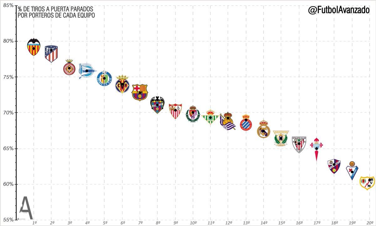 Tiros a puerta parados por Porteros. % de Paradas acumulado por los porteros de cada equipo de La Liga.