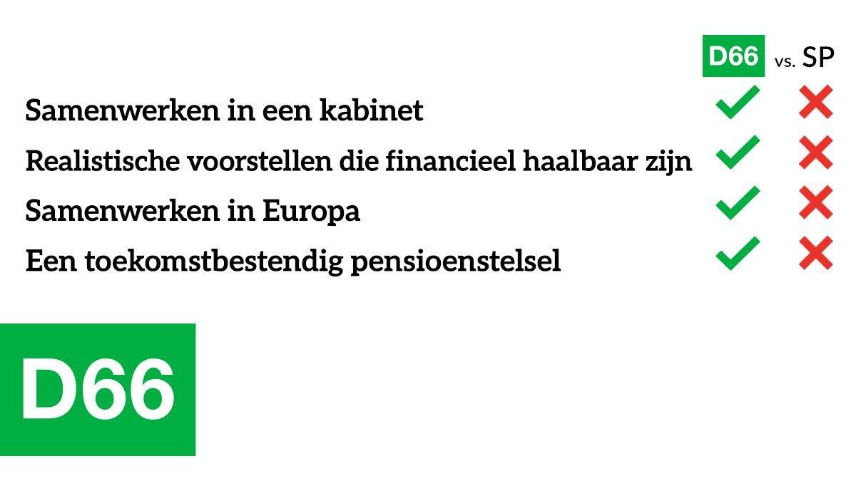Of je kan kiezen voor samenwerken en voor een betaalbaar pensioenstelsel! Check onze belangrijke punten hier 👉 https://d66.nl/kies-voor-de-toekomst/sp/… #KiesVoorDeToekomst ^Mo