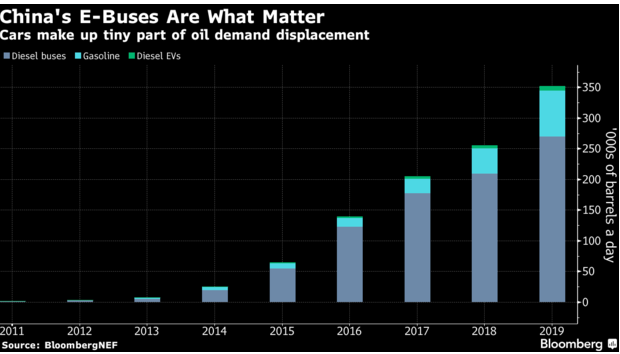 test Twitter Media - Forget Tesla, It's China's E-Buses That Are Denting Oil Demand  #EVs #emobility #peakoil https://t.co/2i0qUlWE99 via @technology https://t.co/WuKrSSW4mG