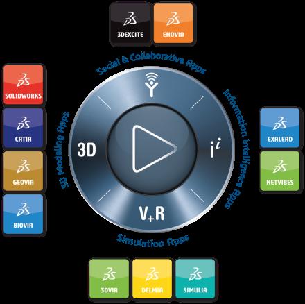 3DEXPERIENCE® Plattform - Verfügbarkeit digitaler Anwendungen an einem zentralen Ort. Als Datendrehscheibe fördert sie Zusammenarbeit und macht Wissen für Mitarbeiter und das Ökosystem zugänglich. #HM19 #VFV19 Artikel: https://t.co/HJFG78VyhX Tickets: https://t.co/736GHs3PCE