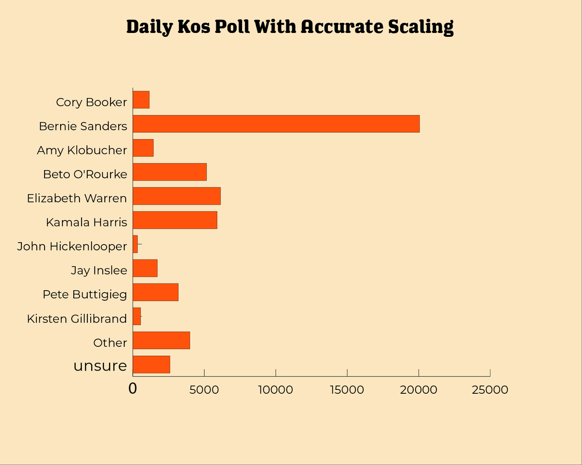 RT @eshaLegal: I regraphed the Daily Kos Poll with accurate scaling. https://t.co/k17s4AkQqj