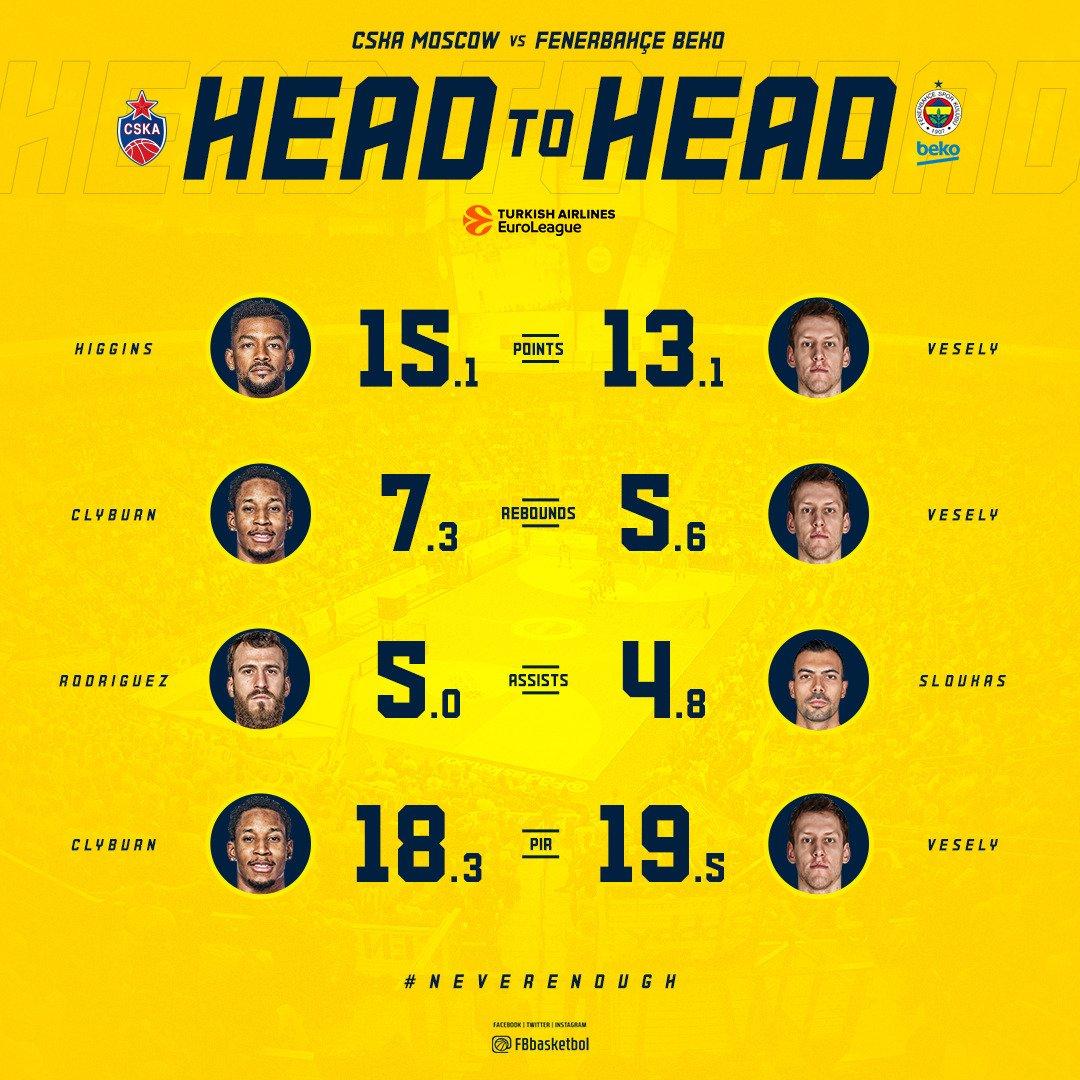 📊 @cskabasket maçı öncesi istatistik liderleri! #NeverEnough #EuroLeague #GameON