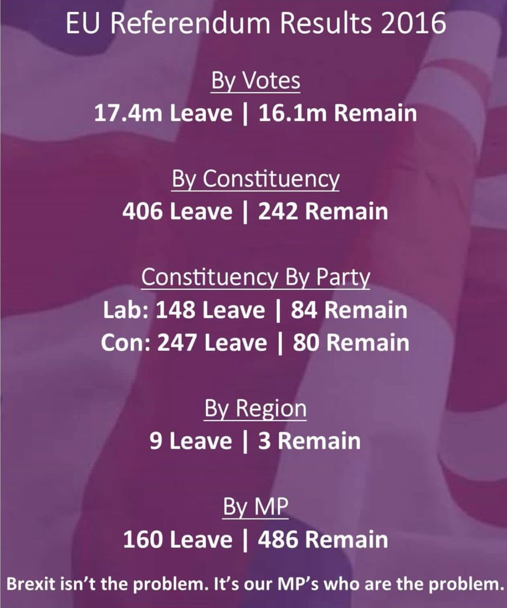 Yes yes yes. Seriously our elected officials have all woefully failed in their incompetence and naivety. A whole new level of ludicrousness. Just GET OUT NOW! #nodealisbrexit #commonsense #decisive #leavemeansleave #cleanbreak<br>http://pic.twitter.com/QV1DvBHCsI
