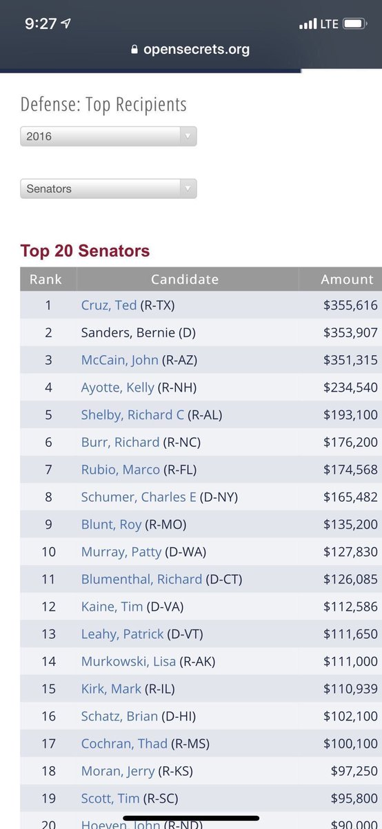Sanders was the 2nd highest recipient of defense contractors' money in 2016. Second only to...Ted Cruz. #NeverBernie<br>http://pic.twitter.com/p7dj6soSps