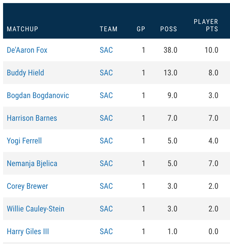 According to the NBA's matchup stats, the Kings tried nine different defenders for at least one possession on D'Angelo Russell last night. He scored against eight of them.