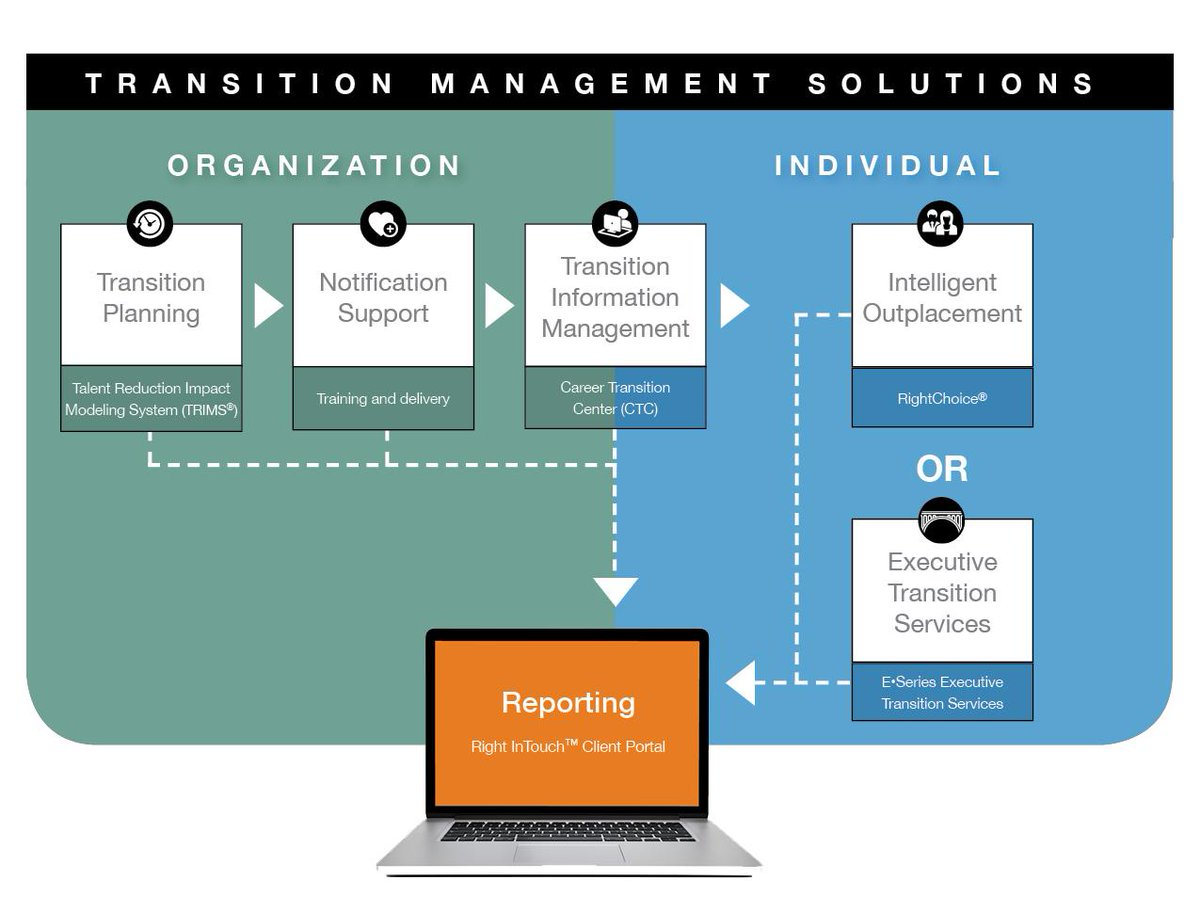 buy online 2c381 7f953 New! Transition Management Solutions from Right Management. End-to-end  workforce transition planning and implementation, from the leading global  experts in ...